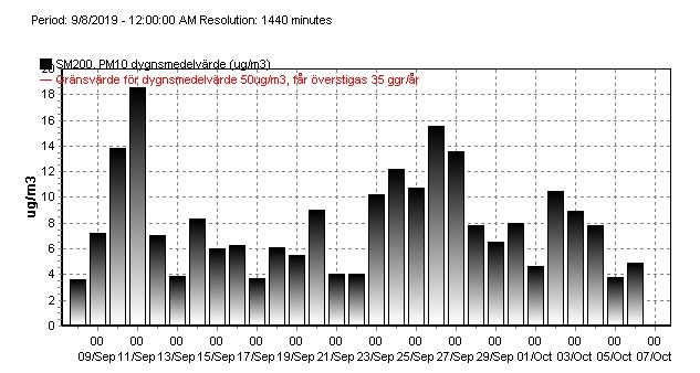 Partiklar PM10 i luft